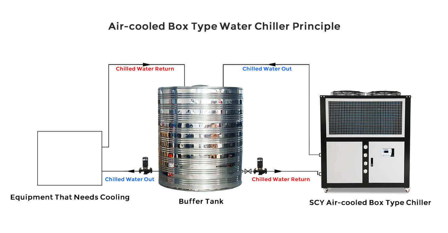industrial air-cooled chiller working schematic