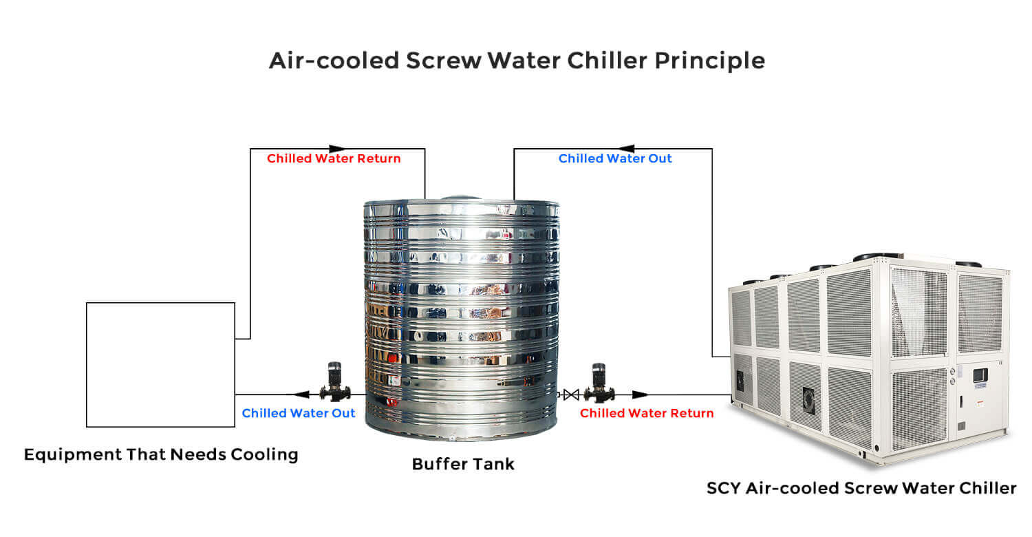 air-cooled screw type chiller working schematic
