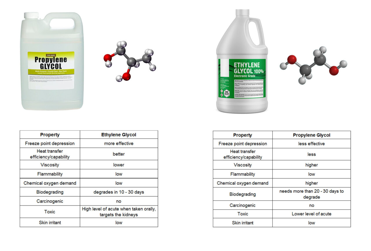the difference between ethylene glycol and propylene glycol